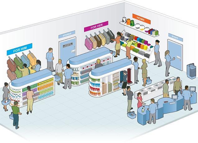 零售管理与市场营销